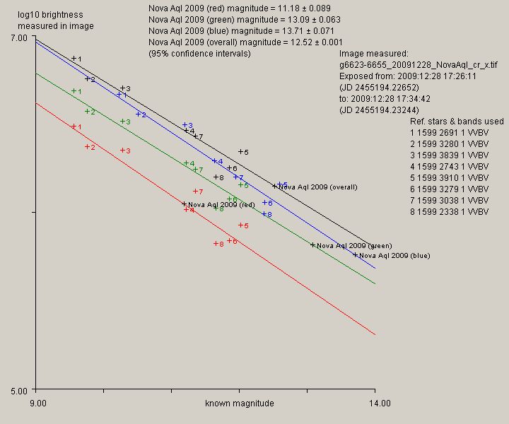 Graph showing estimated magnitude of Nova Aquilae 2009