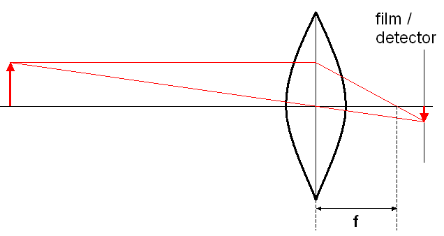 Object focussed by simple convex lens