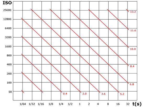 Graph of ISO against exposure time, with safe magnitudes